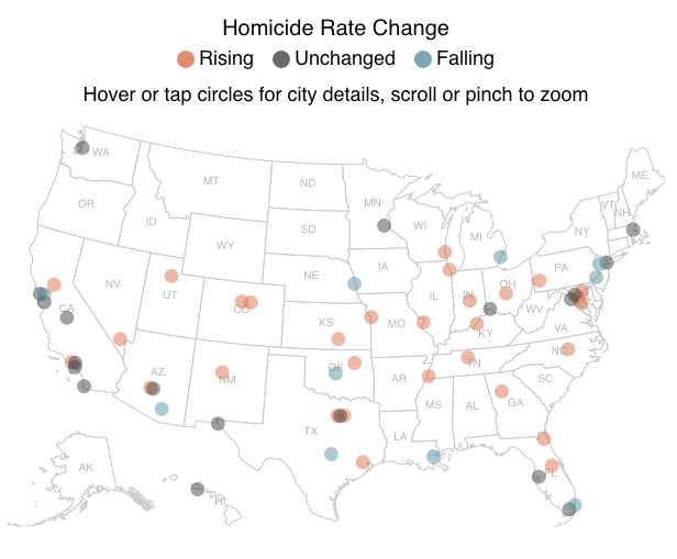 Violent Crime Is On the Rise in US Cities Time